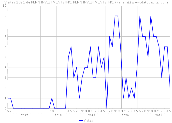 Visitas 2021 de PENN INVESTMENTS INC. PENN INVESTMENTS INC. (Panamá)