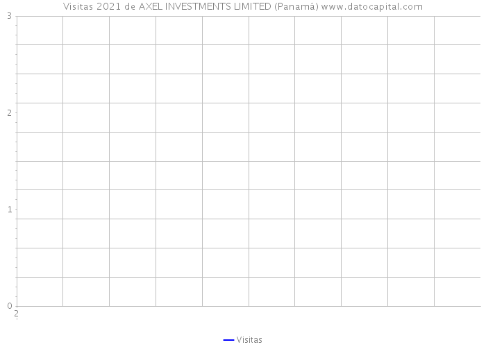 Visitas 2021 de AXEL INVESTMENTS LIMITED (Panamá)